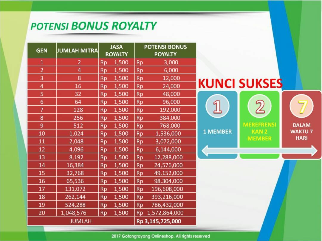 MODAL HANYA RP. 99.000,- POTENSI INCOME 3 MILYAR