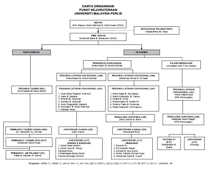 engineering centre  new organization chart