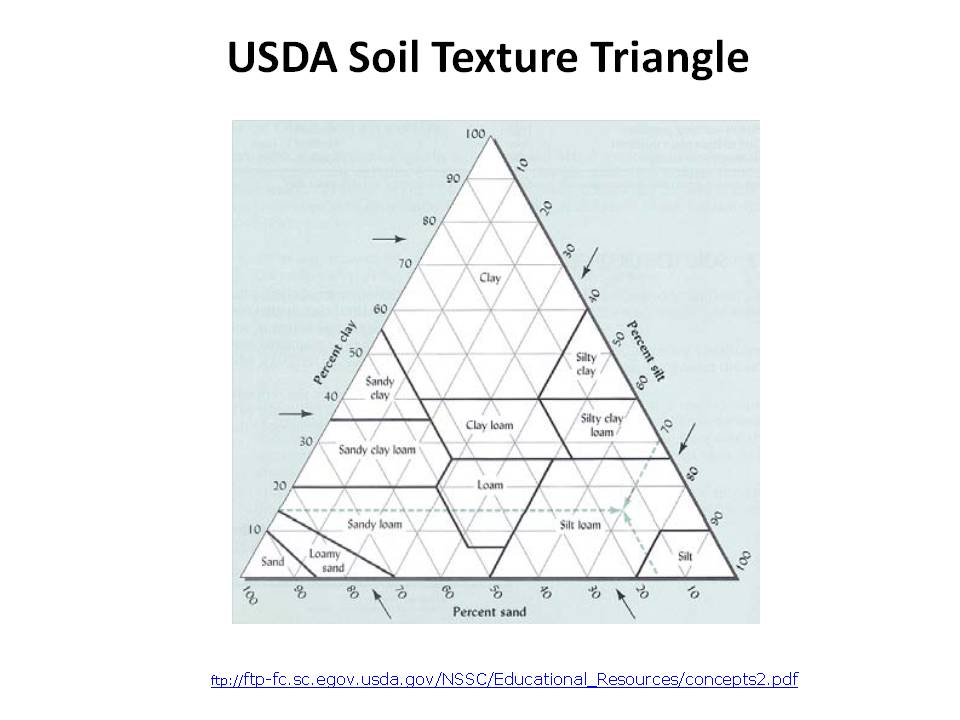 USDA Soil Texture Triangle - Bing images