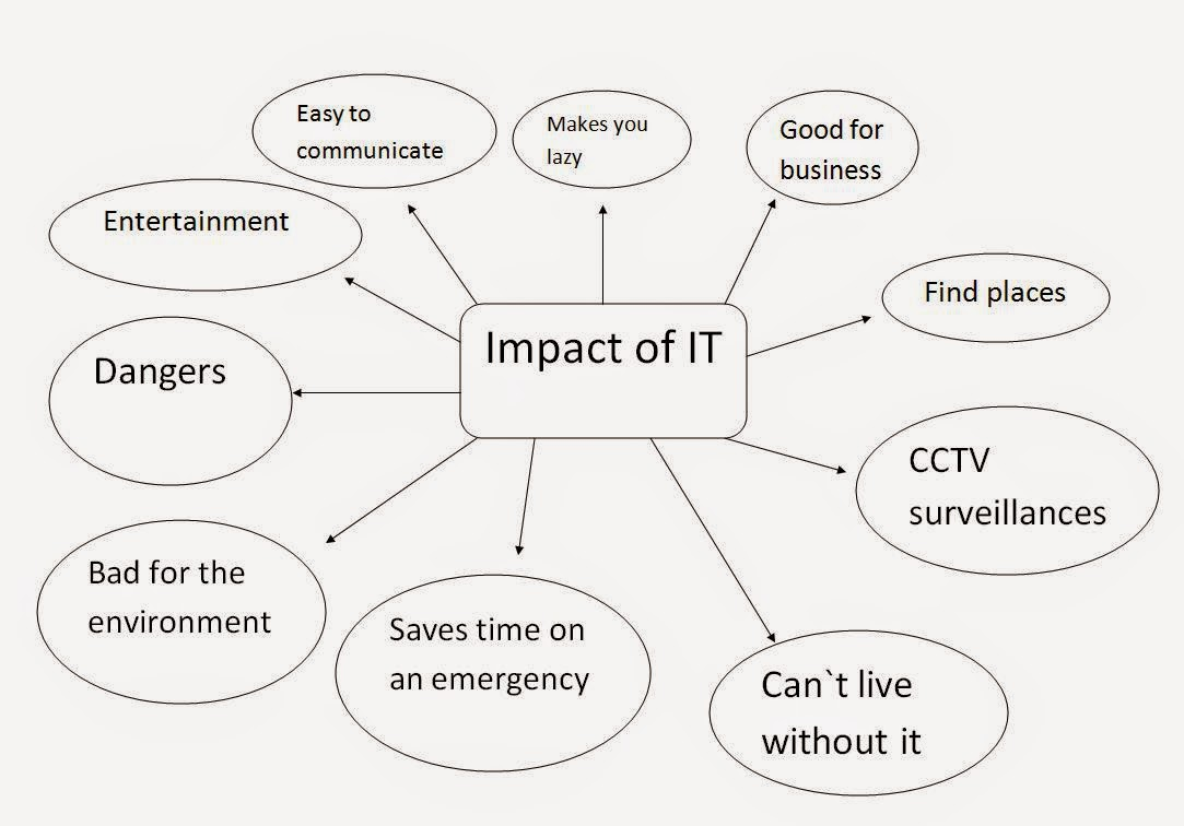 the role and impact of ict The impact of ict on economic growth in the impact of ict on growth in developing countries print reference this in fact, ict are indeed generic technologies, which means that they are used by all other activities the role of supporting economic growth played by ict is.