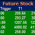 Most active future and option calls ( Pre Market Tips ) for 04 Nov 2015