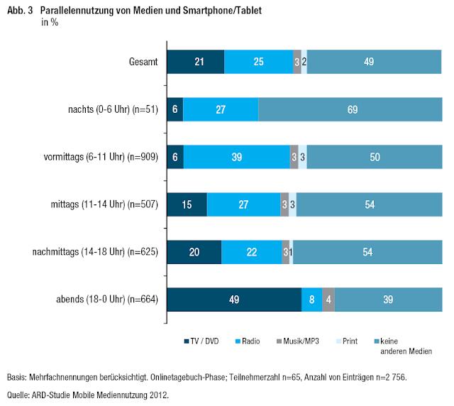 Parallelennutzung von Medien und Smartphone/Tablet