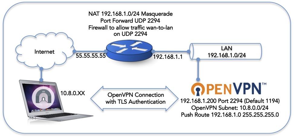 Порты openvpn сервера хостинг файлов для мегалайн