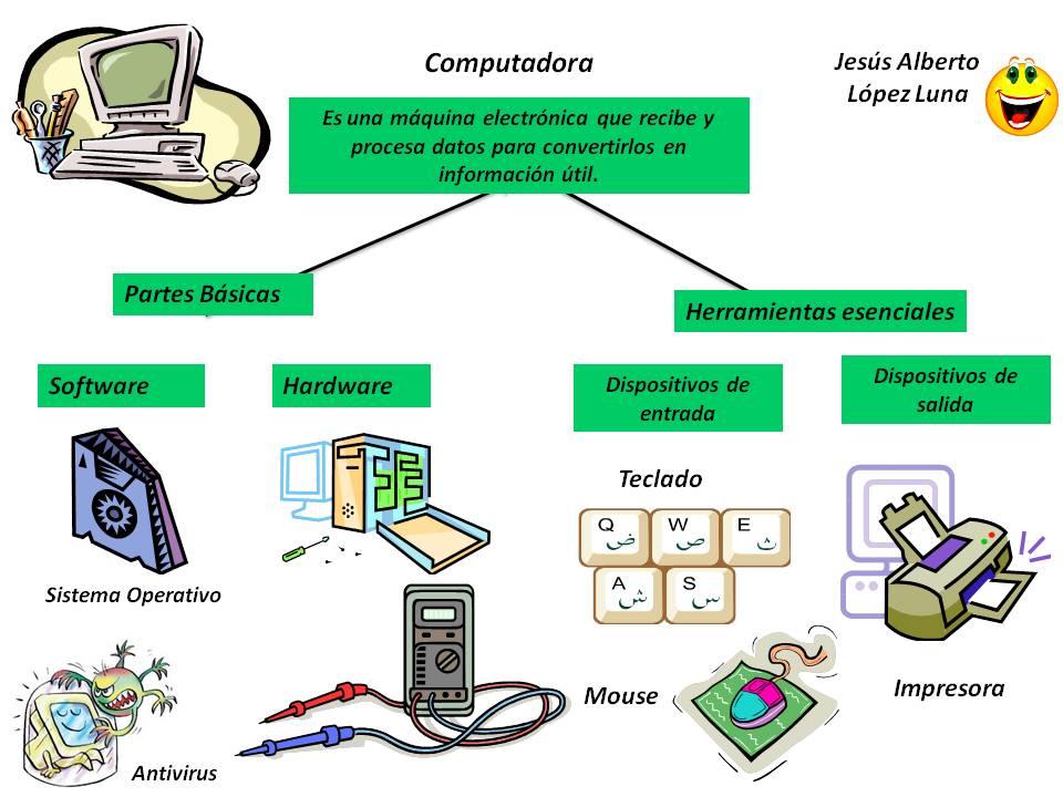 partes basicas las herramientas esenciales de la computadora partes ...