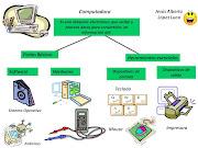 . las partes basicas & las herramientas esenciales de la computadora