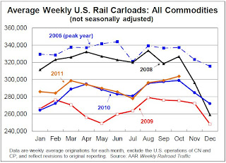 AAR: Rail Traffic increases in October