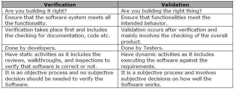 Verification Vs Validation Systems Engineering Pinterest