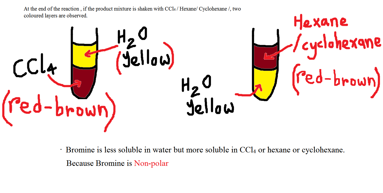 Chemaddicts Chemical Test For Chlorine 2