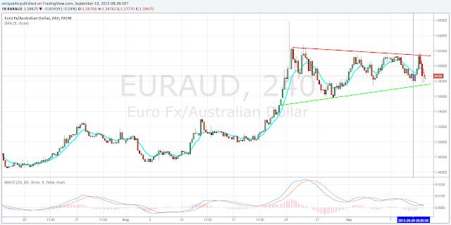New EURAUD Signal