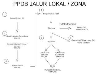 Alur-PPDB_Online_DKI