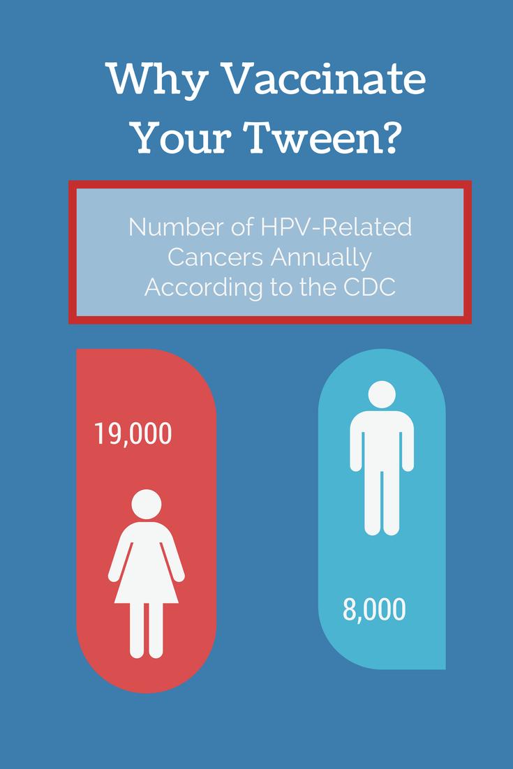 HPV Tween