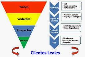 Embudo De Ventas, La Clave Para Conseguir Clientes