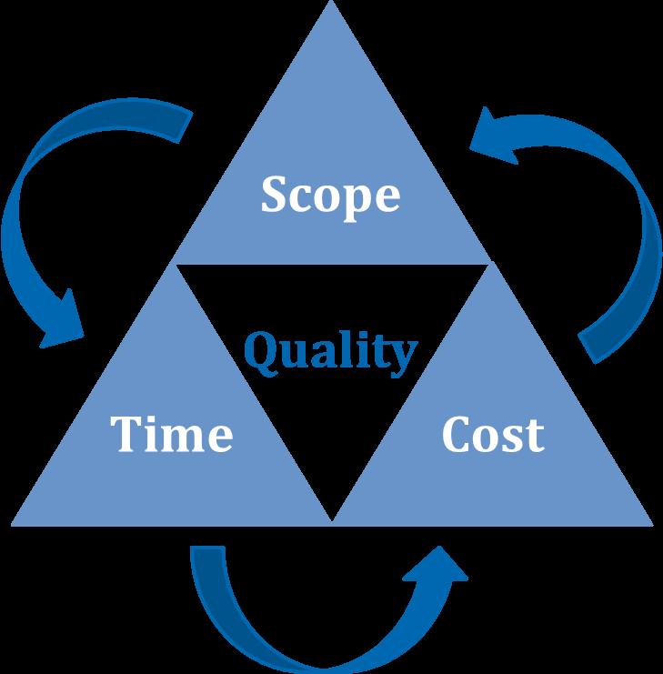 Manajemen Waktu proyek, Manajemen Mutu proyek, manajemen biaya Proyek