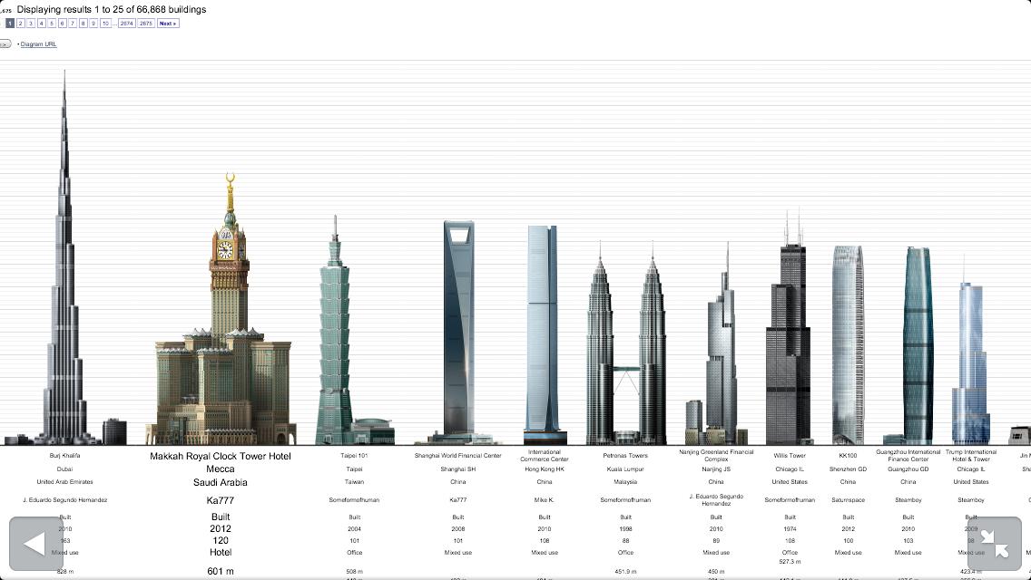 en la foto de arriba podis ver los doce rascacielos construidos y en pie ms altos de mundo cinco de esos doce estn en china el tercero ms alto est