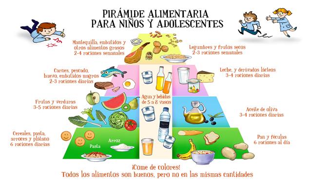 Nutricion Para Ninos de Recomendada Para ni os y