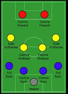 Formasi Classic 4-4-2