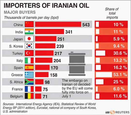 china-may-raise-iran-oil-imports-new-contract-sources