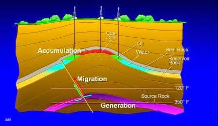 pembentukan minyak bumi