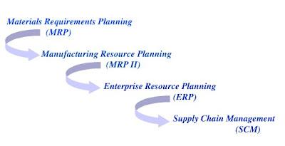 Edi Diwan Mrp Material Requirements Planning