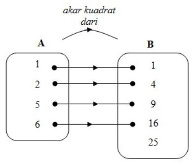 Mengenal fungsi atau pemetaan dan contoh soalnya madematika jika relasi dari himpunan a ke b merupakan relasi akar kuadrat dari nyatakan relasi tersebut dengan diagram panah dan apakah relasi tersebut dapat ccuart Image collections