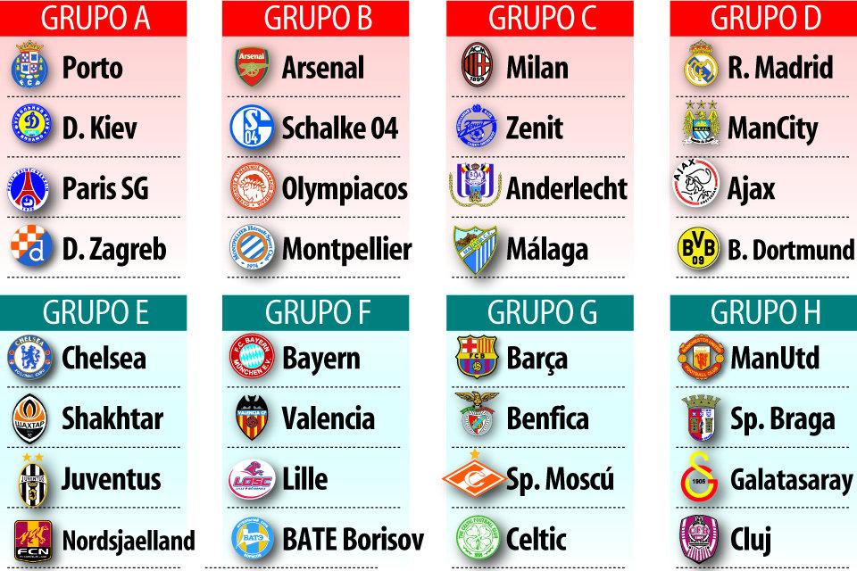Grupos De La UEFA Champions League 2012 2013