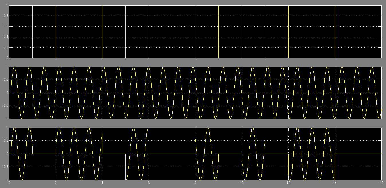 Graph showing ASK signal, data bits and NCO sine signal
