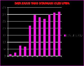 Data Kasus yang ditangani oleh UPIPA GOW Wonosobo
