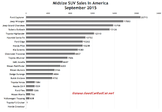 USA midsize SUV sales chart September 2015