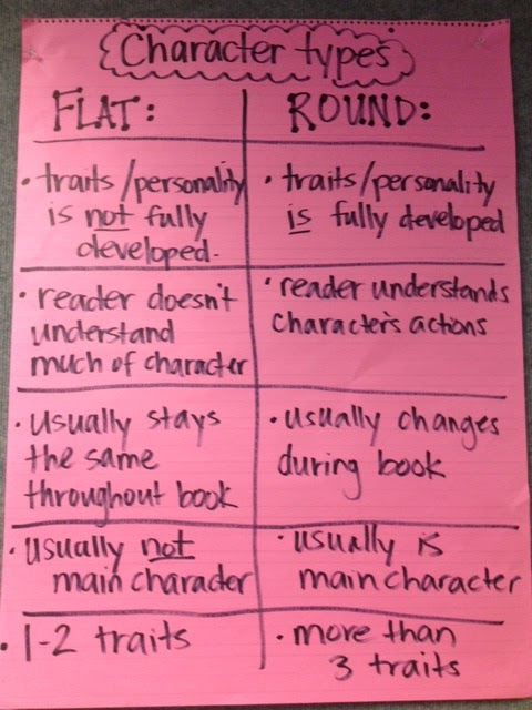 """round and flat characters Another category of character forster defines is the flat one paradoxically enough, the latter runs counter the round character as far as the study of the features of a flat is concerned, forster maintains that """"[they] must remain essentially stable or unchanged in [their] outlook and dispositions, from beginning to end of the work""""."""