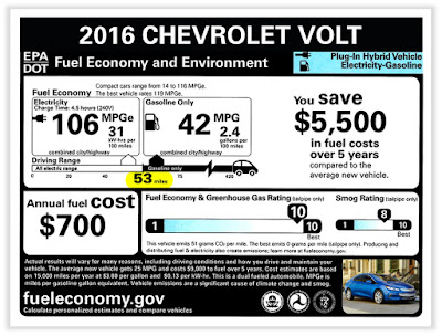 2016 Chevy Volt Gets an EPA-Estimated Electric Range of 53 Miles