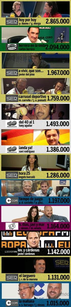 los 12 programas más escuchados en España (2ª ola EGM 2014)