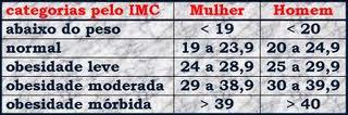 Tabela IMC - Mulher- Homem