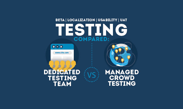 Crowdtesting: A Holistic Approach to Software Testing