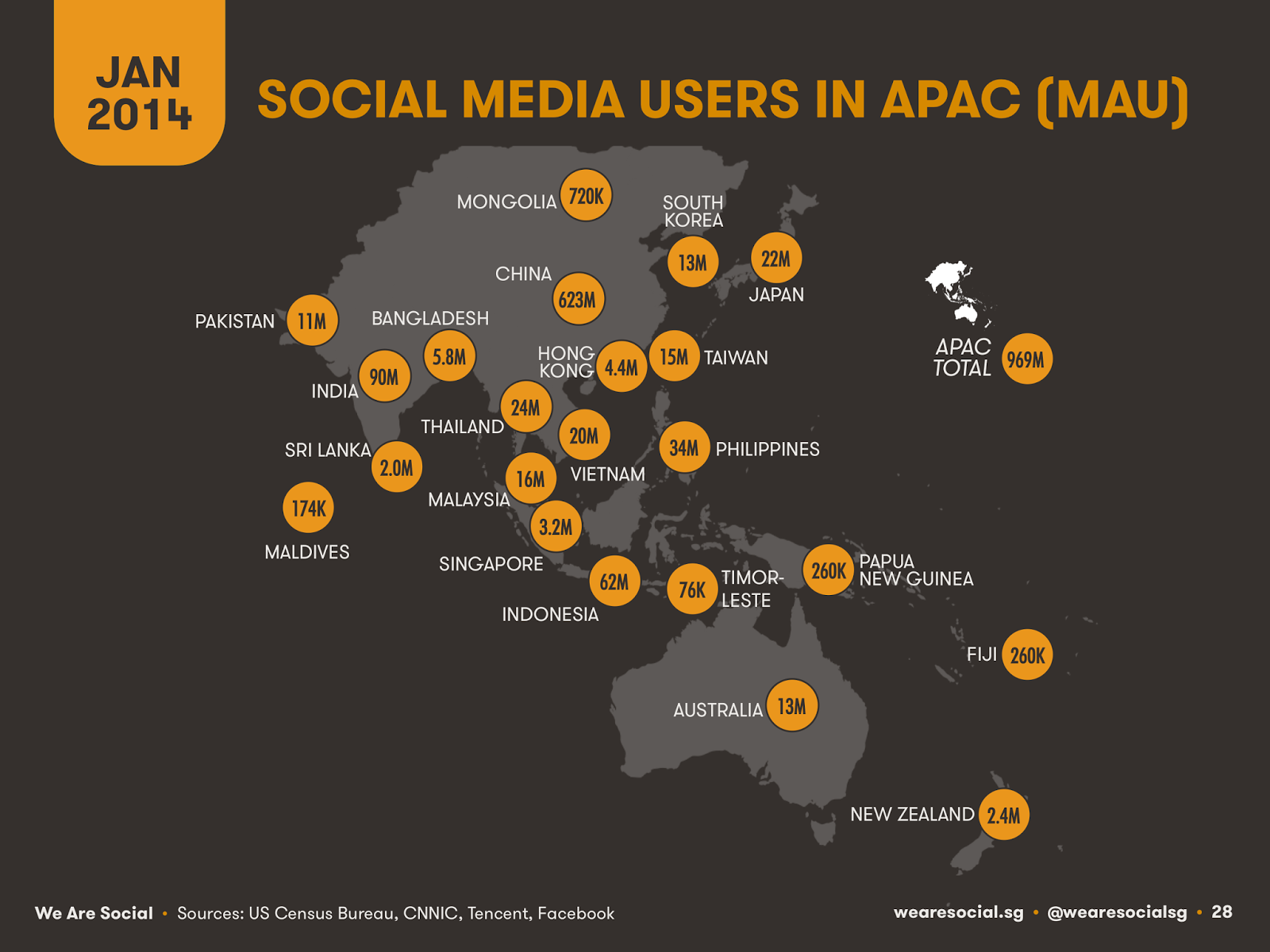 Asia Pacific Social Media Users Stats
