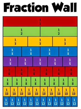 Teaching Fractions - Lessons - Tes Teach