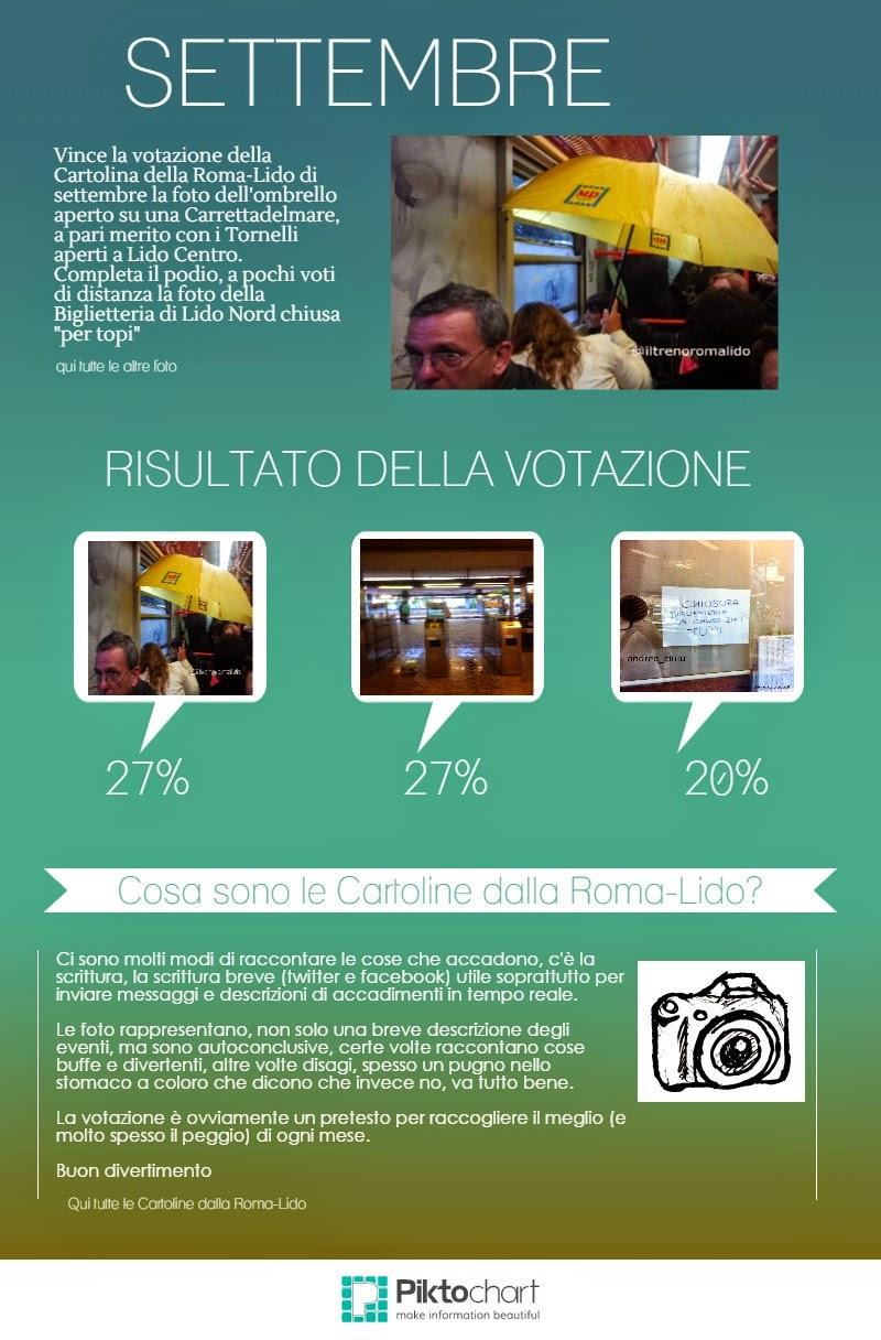 Cartoline dalla Roma-Lido - Infografica