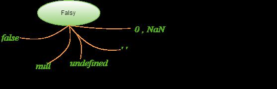 NaN in JavaScript