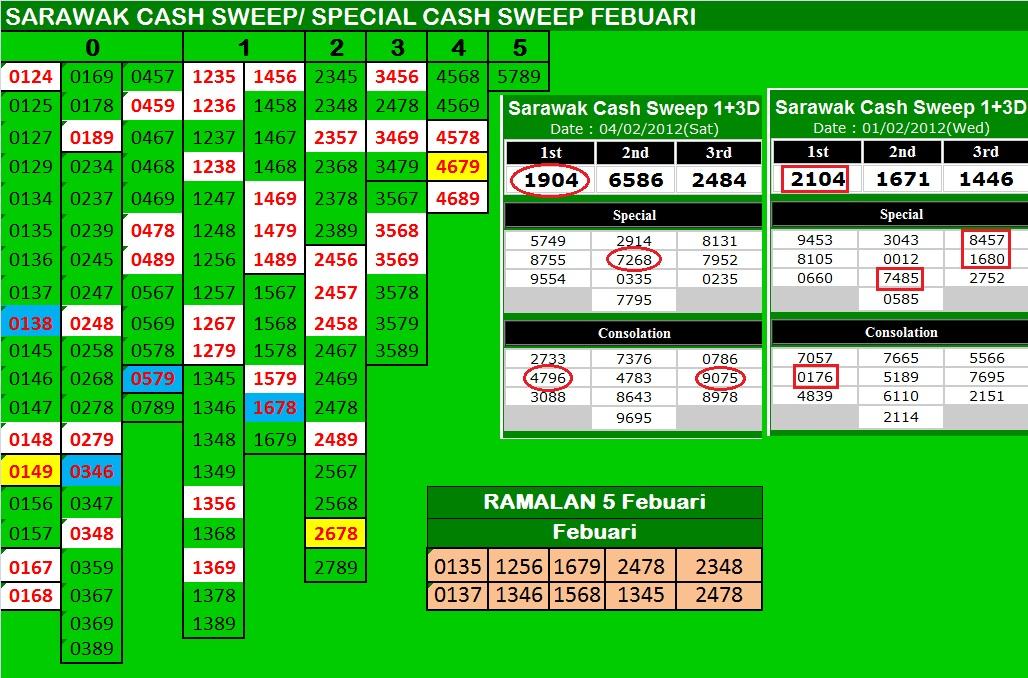 SCS+ABCD+Results+4+Febuari+&+Ramalan+5+Febuari.jpg