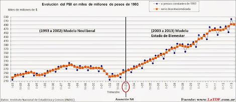 Evolución del PBI Nacional de 1983 a 2015