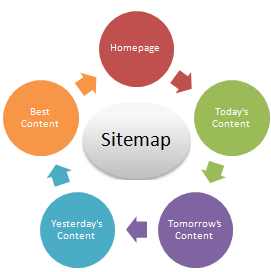 Create+sitemap+for+blogger