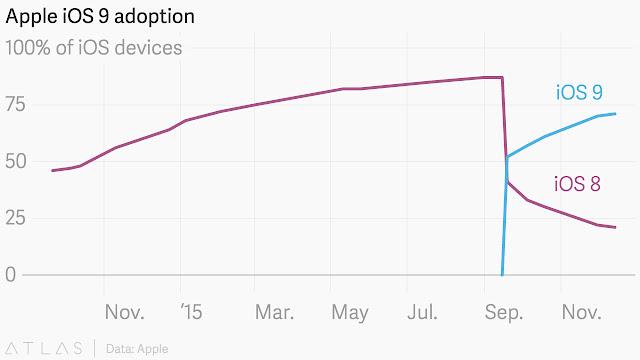 changes in iOS 8 vs iOS 9.adoption