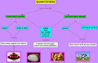 http://www.agendaweb.org/grammar/quantifiers-quantity-exercises.html
