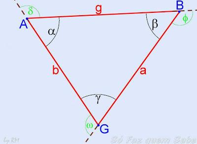 Elementos de um triângulo qualquer: ângulos internos, ângulos externos, vértices e lados.