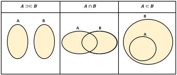Pro mathematics pro math himpunan dan diagram venn definisi dan tentukan anggota a b dan b a jika himpunan yang disajika lebih dari dua maka harus dikurangi himpunan yang lain setelah itu tuliskan anggotanya ke dalam ccuart Images
