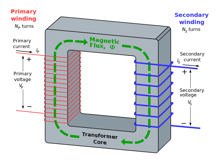 Tranformer - Primary Winding and Secondary Winding
