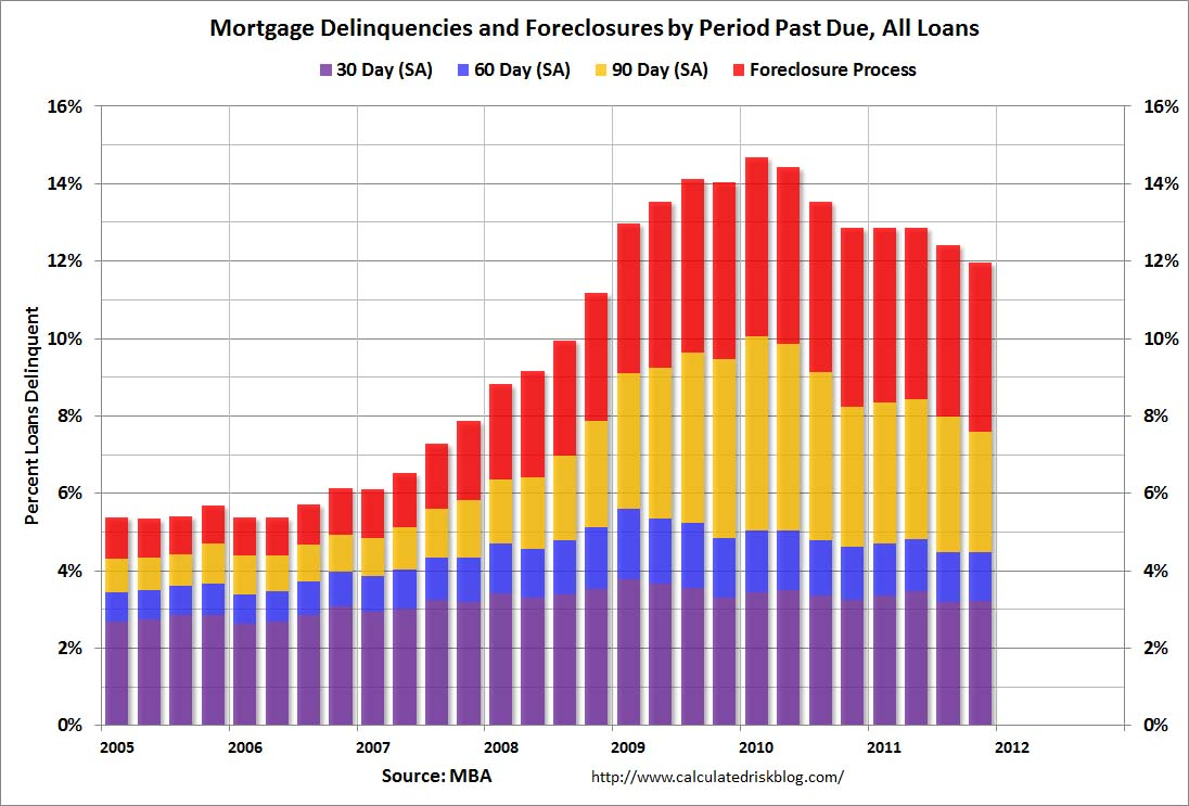 MBANDSQ42011 Mortgage Delinquencies Down Slightly, But Remain Near Historic Highs
