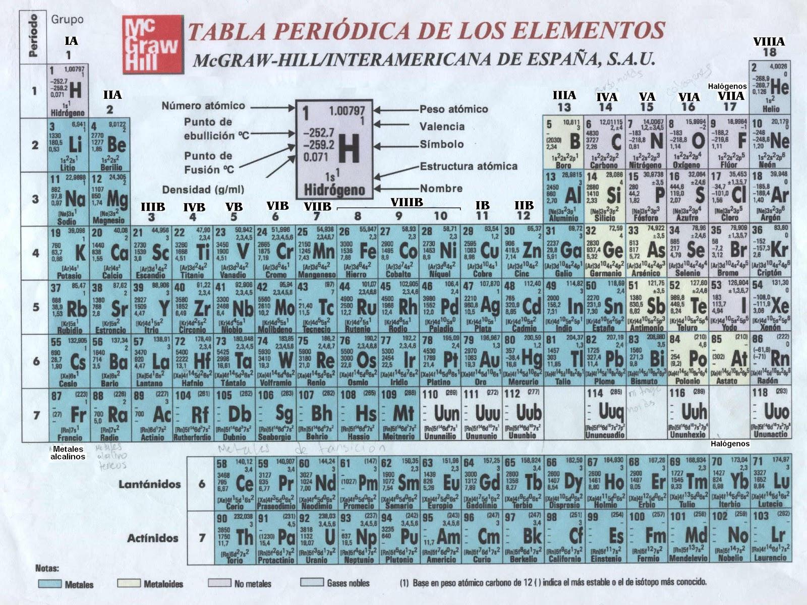 la tabla peridica de los elementos - Tabla Periodica De Los Elementos Secundaria