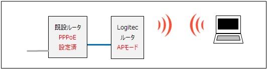 既設ルータにLogitecルータをブリッジモードにして配線