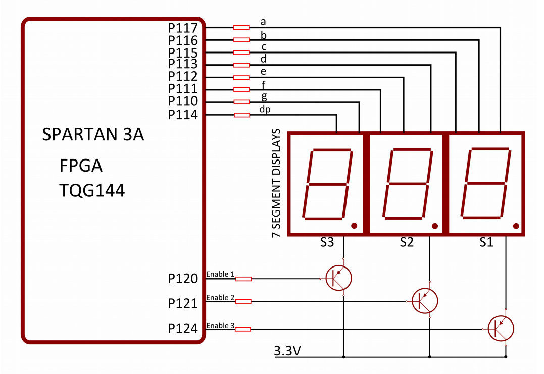 The Answer Is 42 Elbert V2 Fgpa Tutorial On Seven Segments 7 Segment Logic Diagram Are Common Anode S1 S2 And S3 Connections Anodes Of Displays They Connected To 33 Vdc Supply Rail Via Pnp