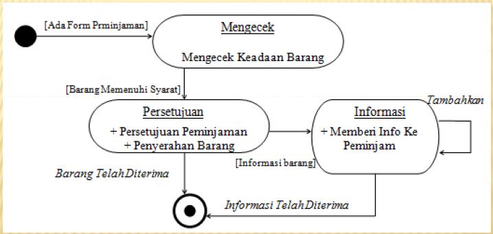 Image result for state diagram adalah